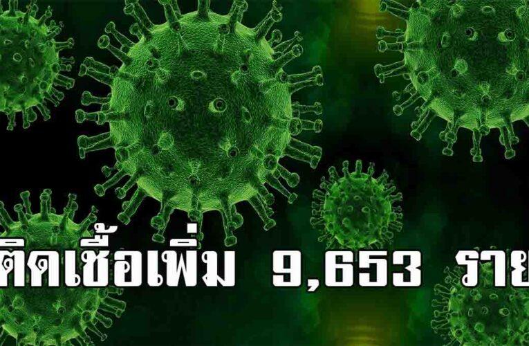 ยอดโควิดวันนี้ ป่วยใหม่ 9,635ราย ติดเชื้อในคุกพุ่ง พบเสียชีวิตเพิ่ม